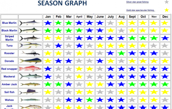 fishing season graph